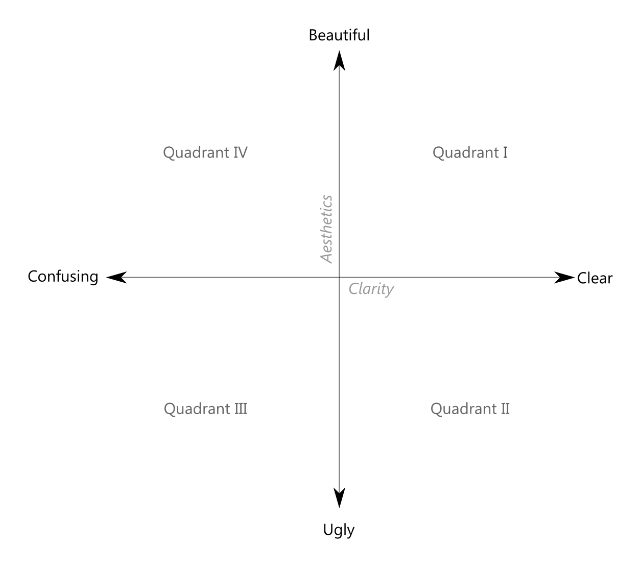 worksheet First Quadrant Grid clarity or aesthetics part 2 a tale of four quadrants dataremixed before