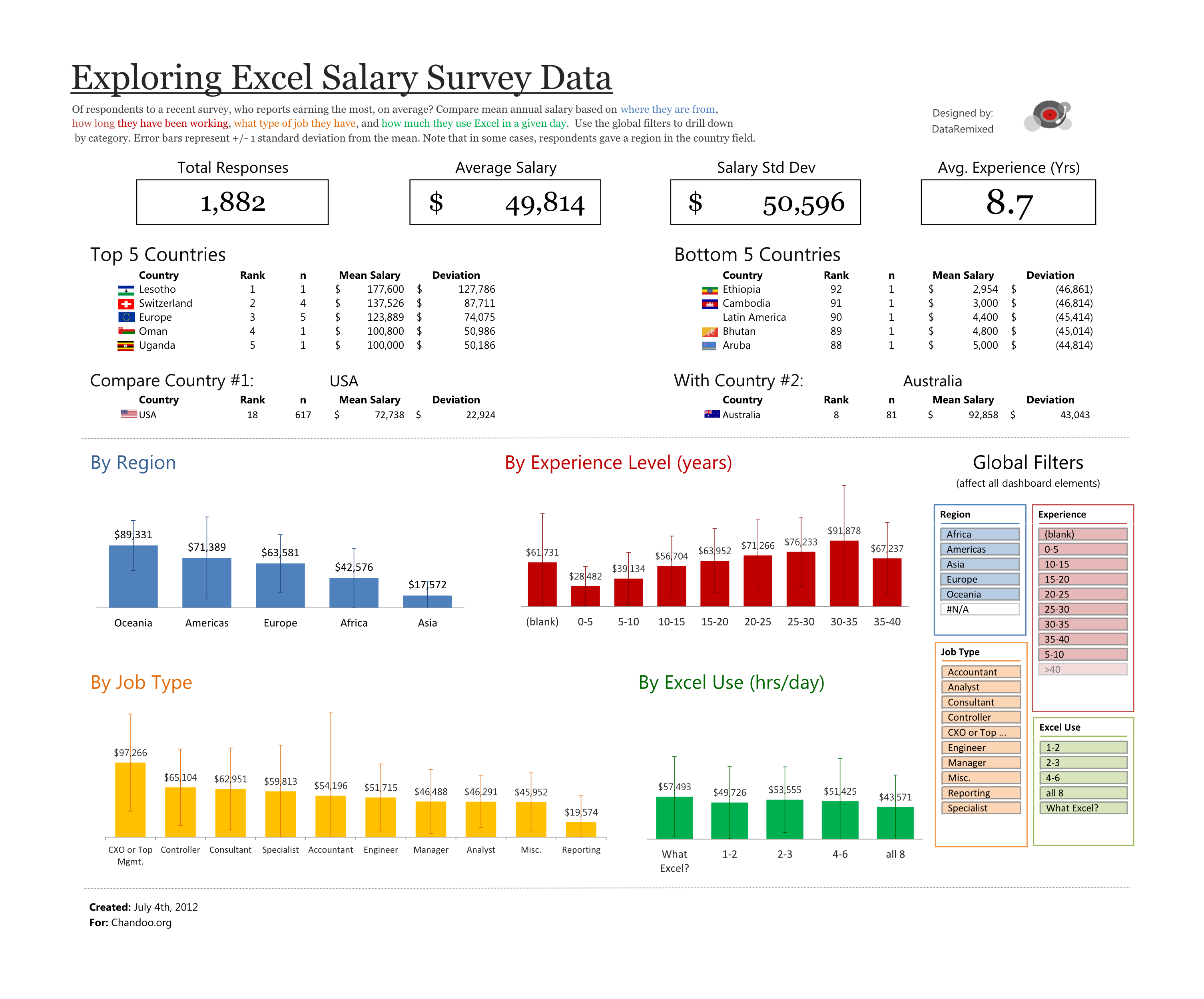 Exploring Survey Data With Excel – Survey Result Template