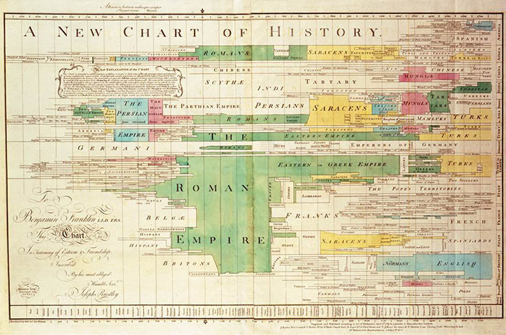 A_New_Chart_of_History_JP