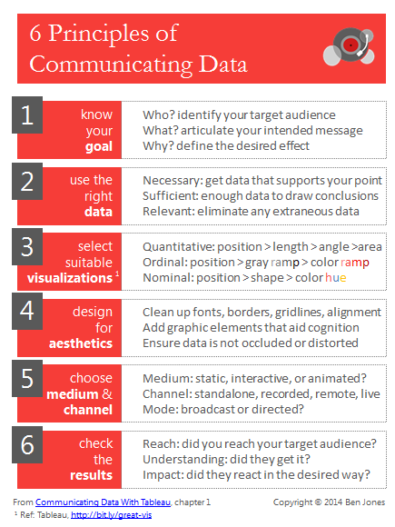 Six Principles of Communicating Data: A Checklist